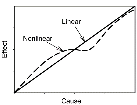 Fig. 1 Comparison of linear and nonlinear cause and effect relationships.