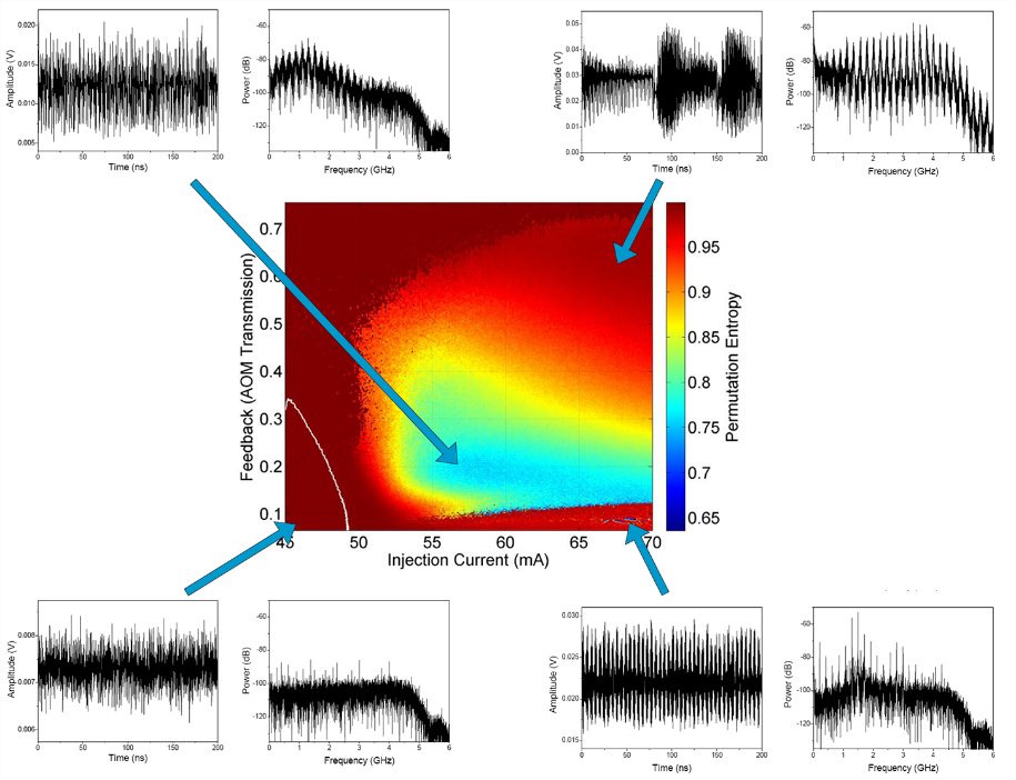 Fig. 2 Dynamic map from a semiconductor with delayed optical feedback laser system and associated timeseries and frequency spectrum for the points at the arrow tips.