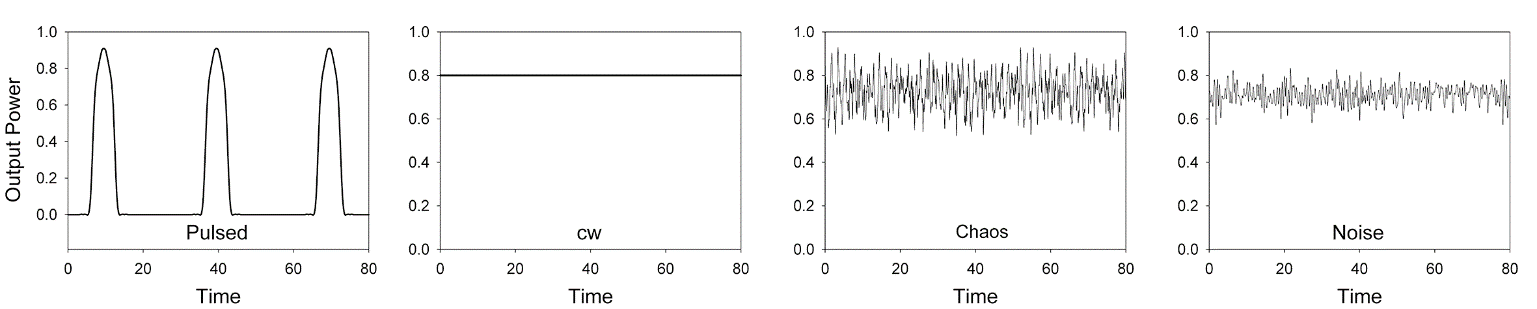 Fig. 3 Different types of output: pulsed, cw, chaos and noise.