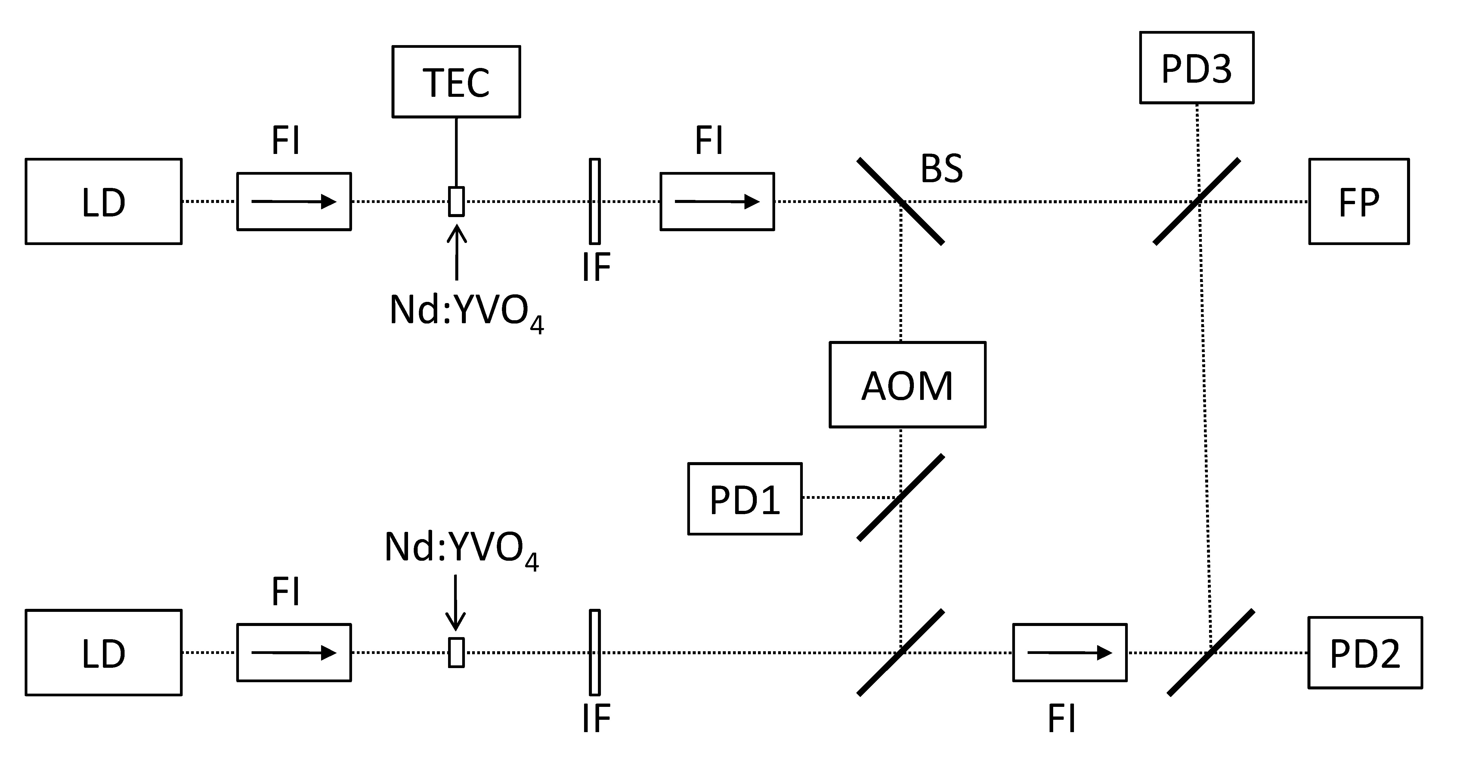 Fig. 1. Experimental setup: LD, laser diode; FI, Faraday isolator; TEC, temperature control; IF, interference filter; BS, beam splitter; AOM, acousto-optic modulator; FP, Fabry-Pérot interferometer; PD, photodetectors. Figure reproduced from [1].