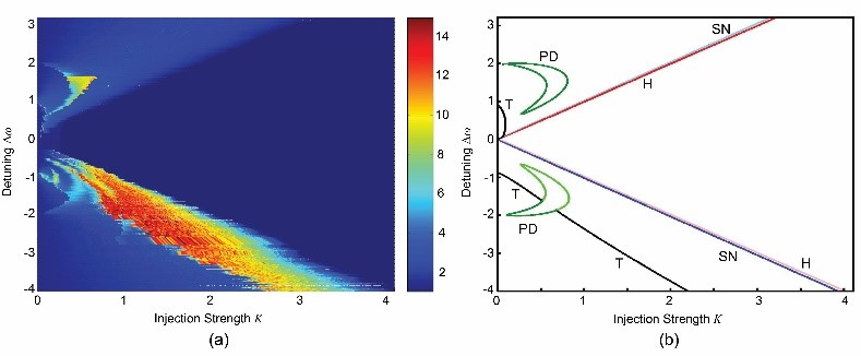 Fig. 2. (a) Peak normalised intensity and (b) theoretical bifurcation diagram for the optically injected solid-state laser system for varying injection strength and frequency detuning.