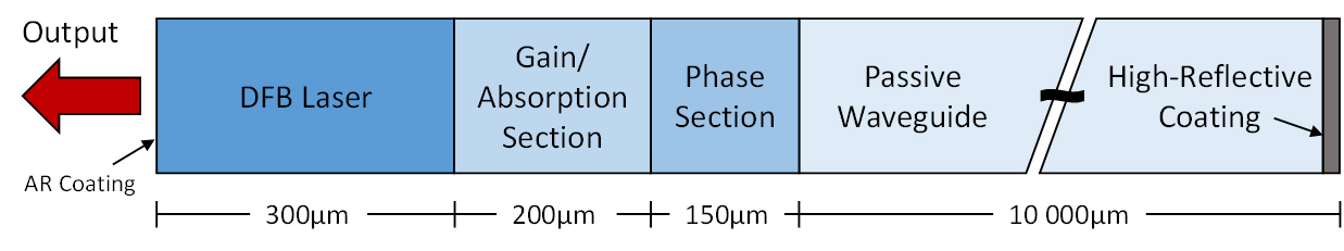 Fig. 1. Schematic of the PIC laser device that includes an InGaAsP DFB laser (λ = 1561 nm), a 200 μm gain/absorption section, a phase section and a 1 cm passive waveguide. Reproduced from [1].