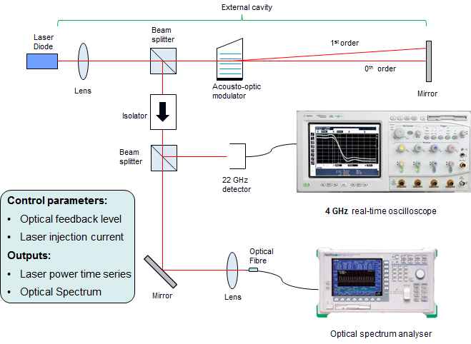 Fig. 1. Semiconductor laser with optical feedback setup